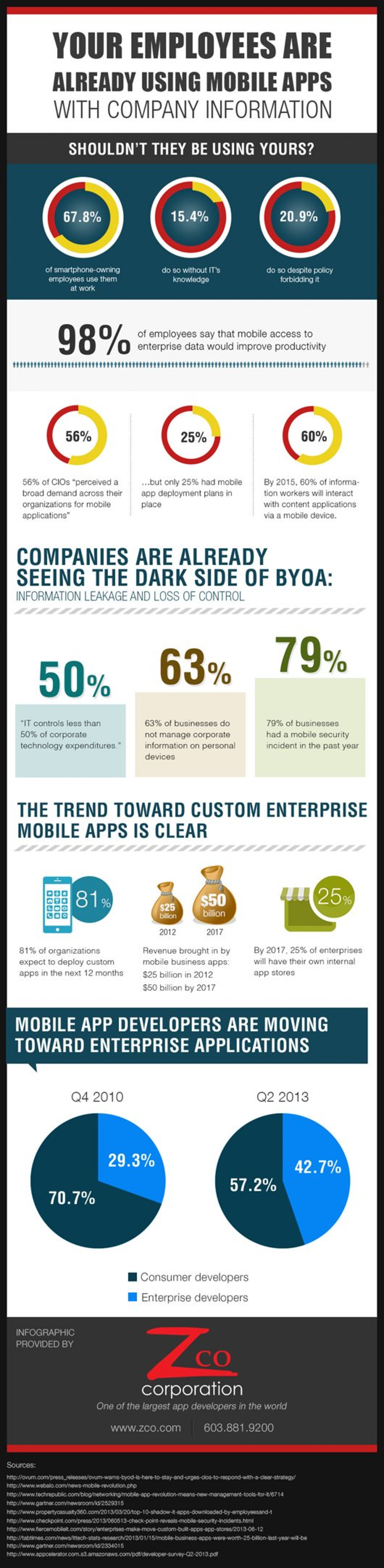 Your Employees are Already Using Mobile Apps with Company Information Infographic