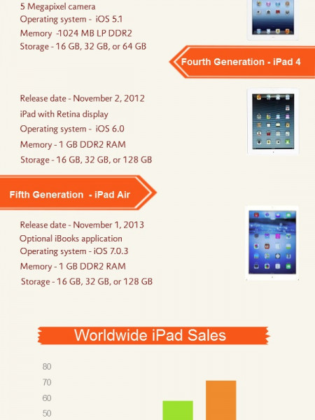 Infographic -Your Guide to iPad Generations Infographic