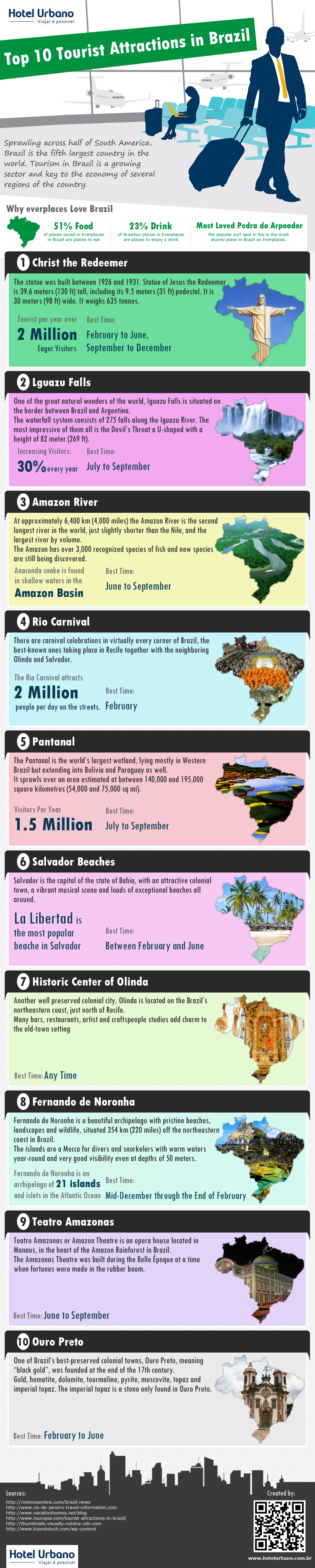 Infographics : Hotel Urbano - Ultimate destination to experience wonderful attractions in Brazil Infographic