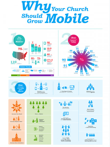 Infographics for Christian community mobile applications Infographic