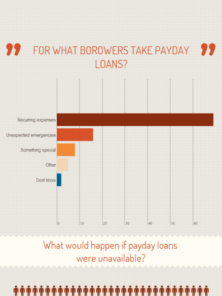 Payday Loans in Facts Infographic