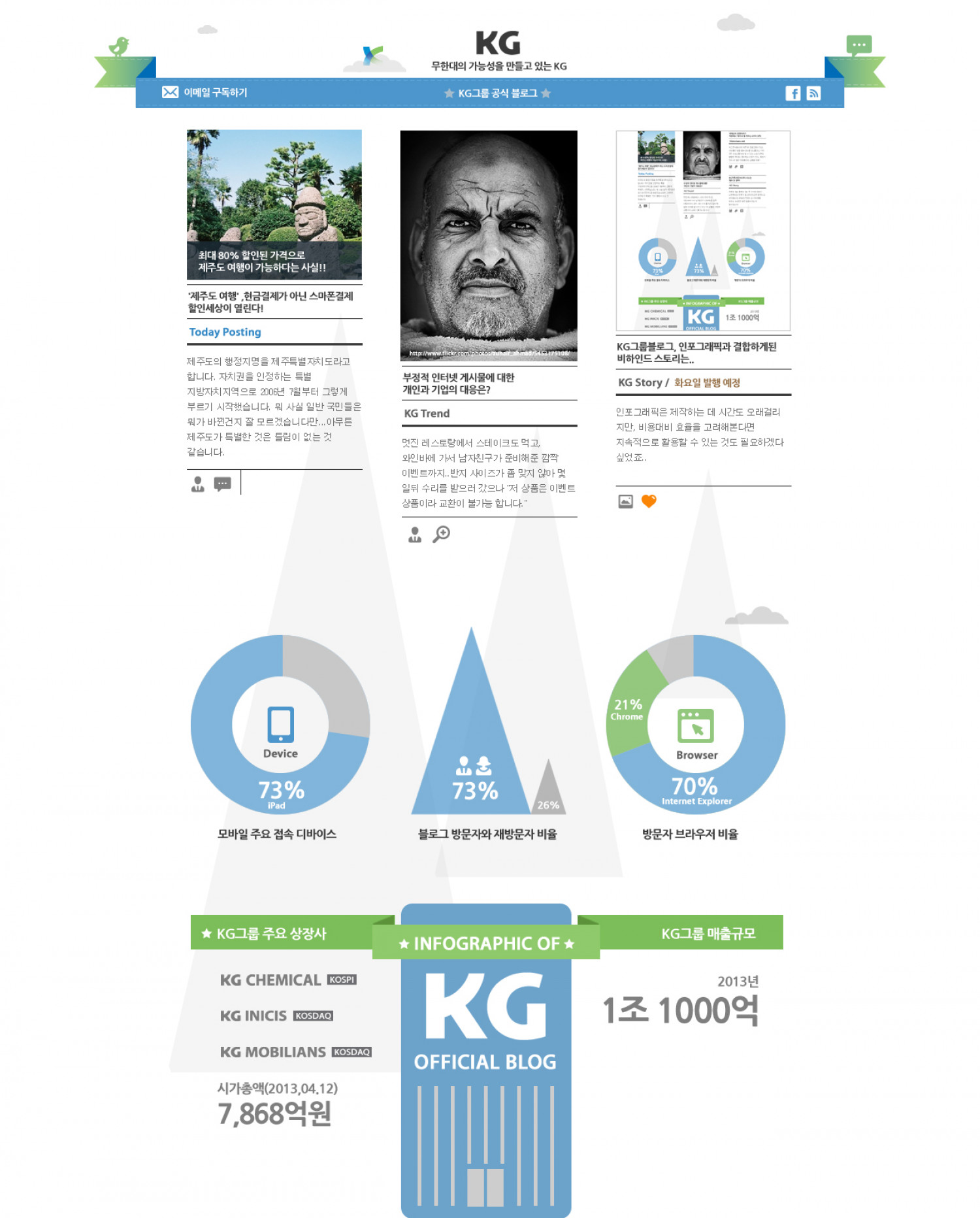 Infographics of KG Official Blog Infographic