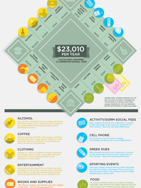 Infographics on Education   Infographic
