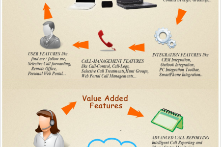 Infographics on Hosted PBX Features provided by BroadConnect Telecom USA Infographic