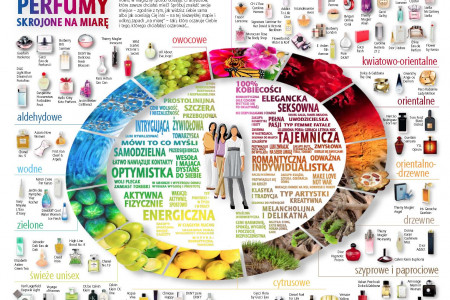 Perfume notes vs personality Infographic