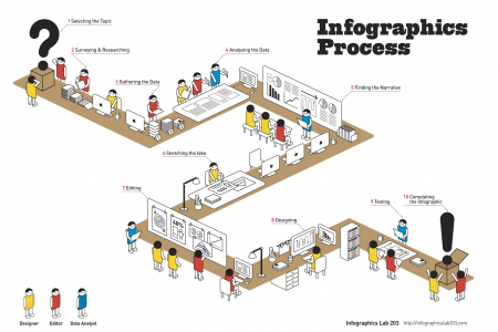 Infographics process Infographic