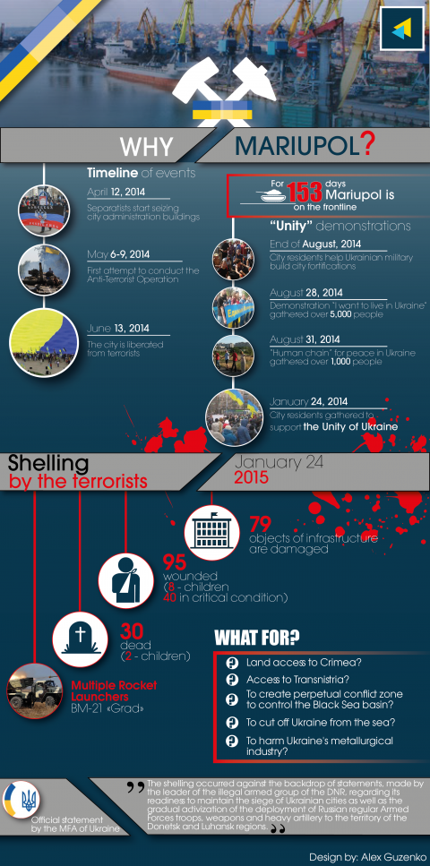Infographics. Why Mariupol?