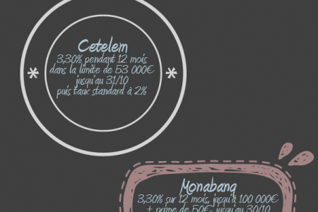 INFOGRAPHIE SUR LES PLACEMENTS D'OCTOBRE 2012 Infographic