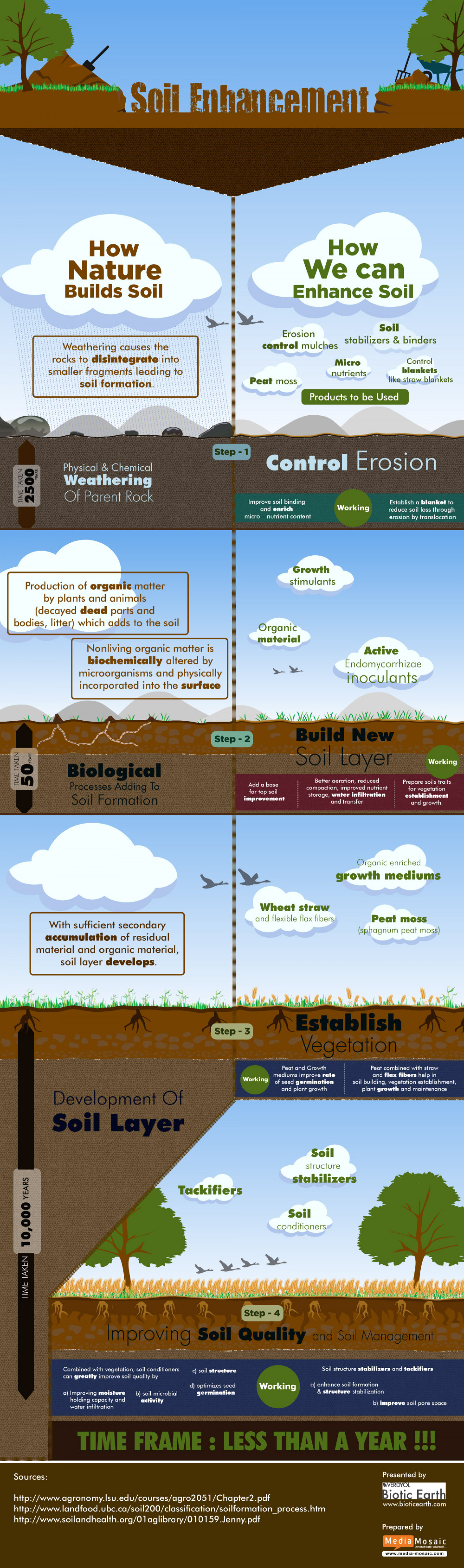 Soil Enhancement Infographic
