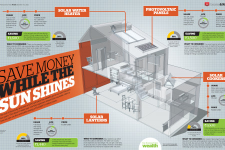 Save Money While the Sun Shines Infographic