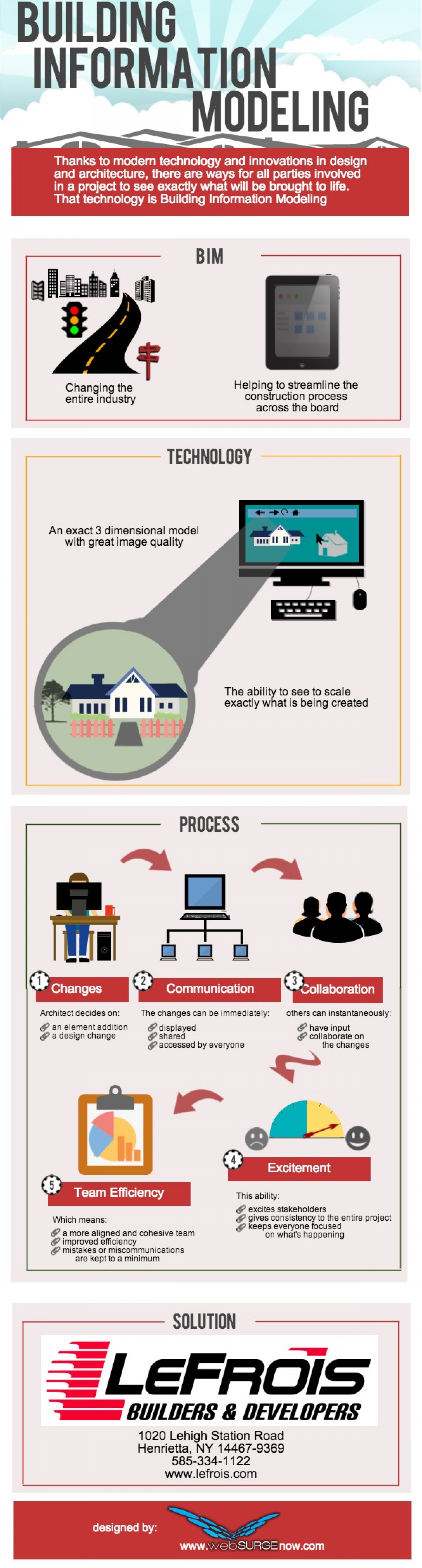 Building Information Modelling Infographic