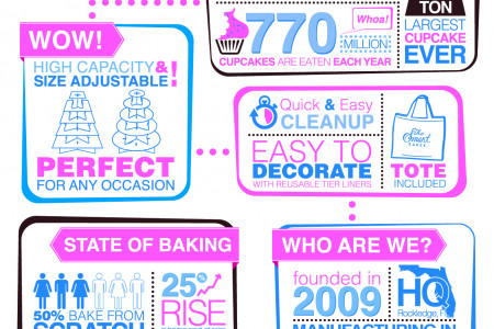 Information About Cupcakes and Cupcake Towers Infographic