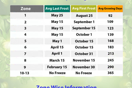 Information about Zone wise planting Infographic