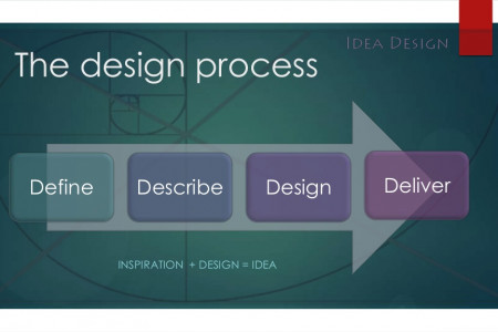 Information Design Process Infographic