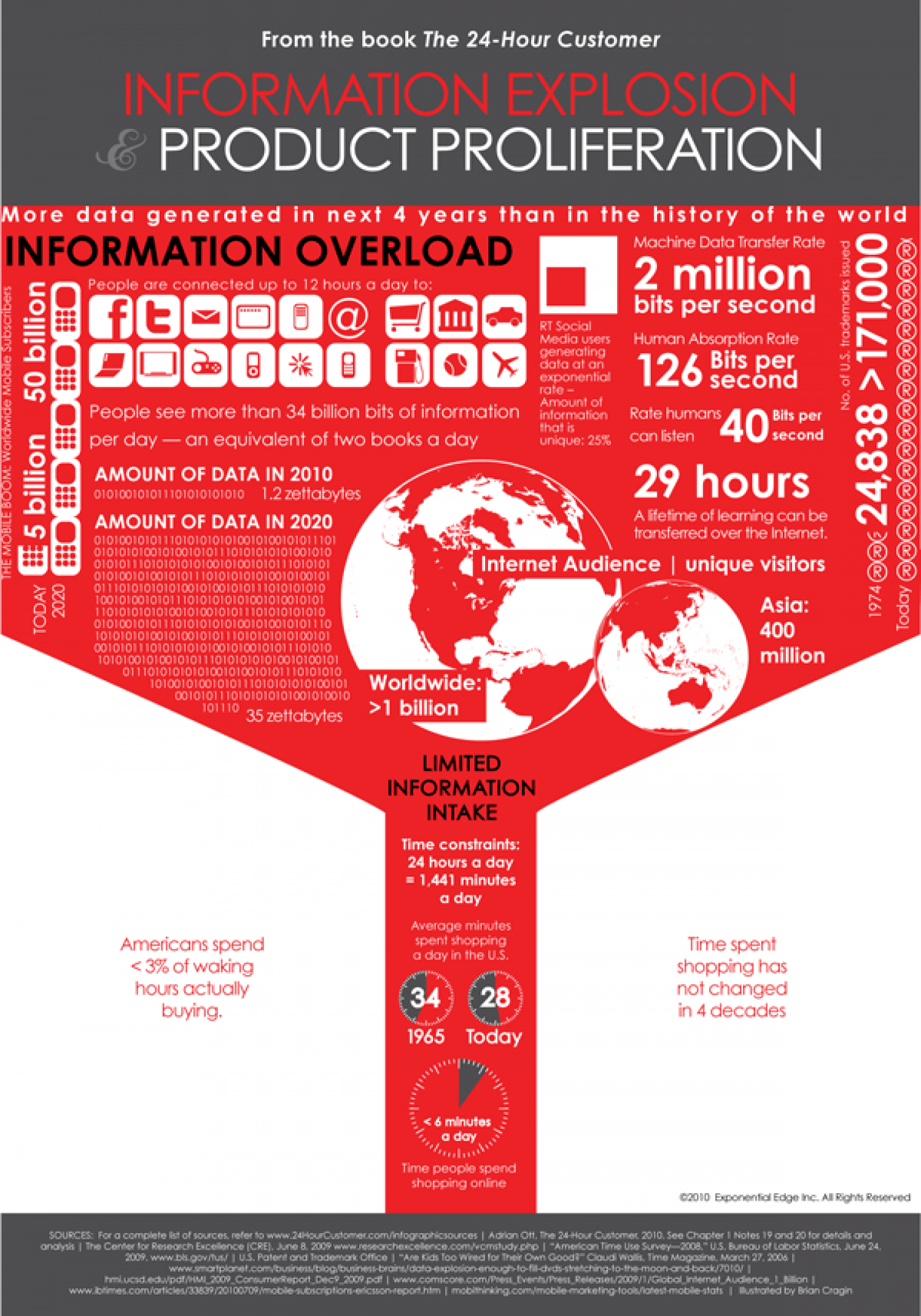 Information overload Infographic