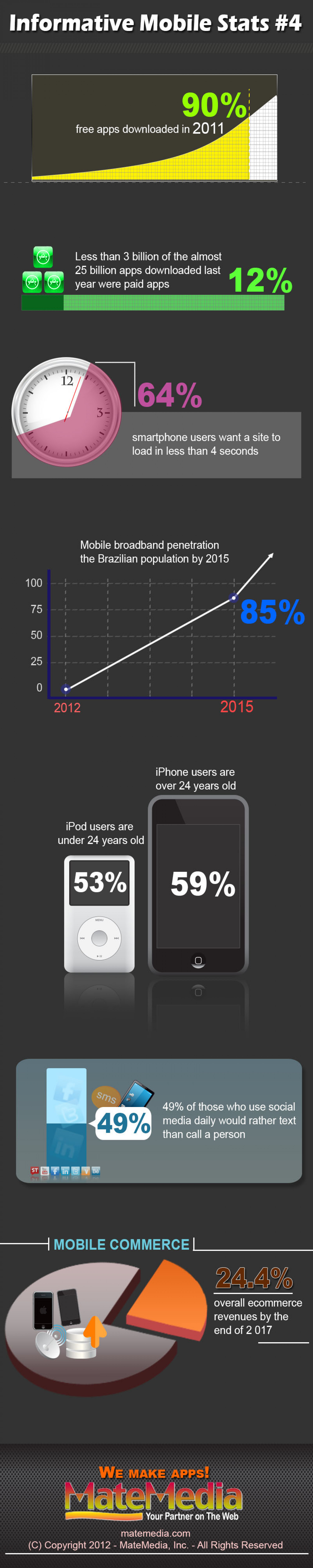 Informative Mobile Stats #4 Infographic