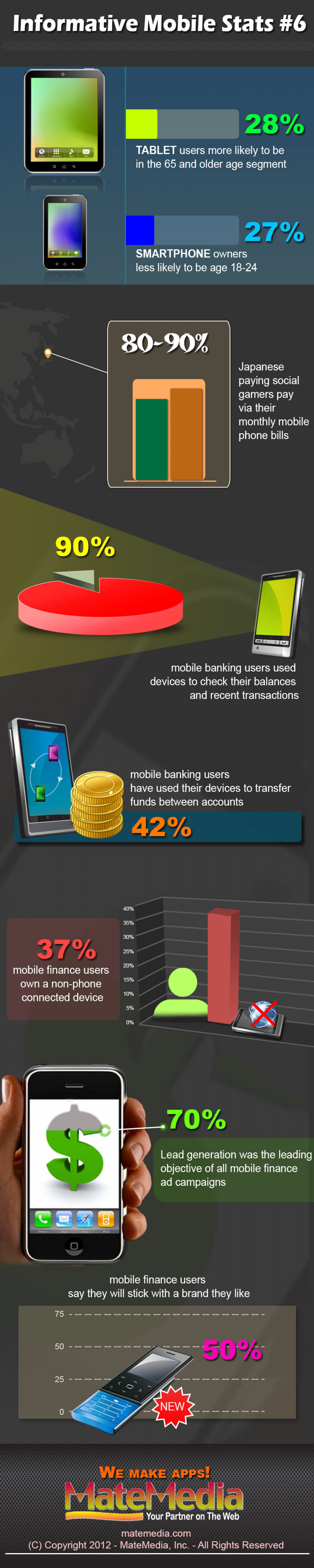 Informative Mobile Stats #6 Infographic