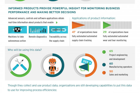 Informed Manufacturing: Revitalizing The Value Chain Infographic