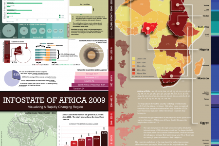 Infostate of Africa 2009 Infographic