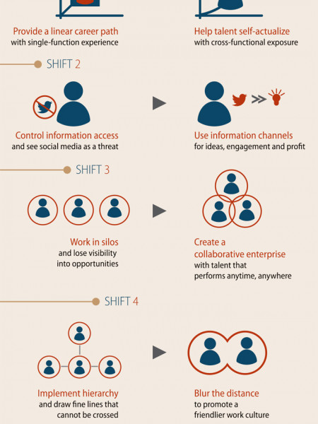5 Shifts: The Workplace of Tomorrow Infographic