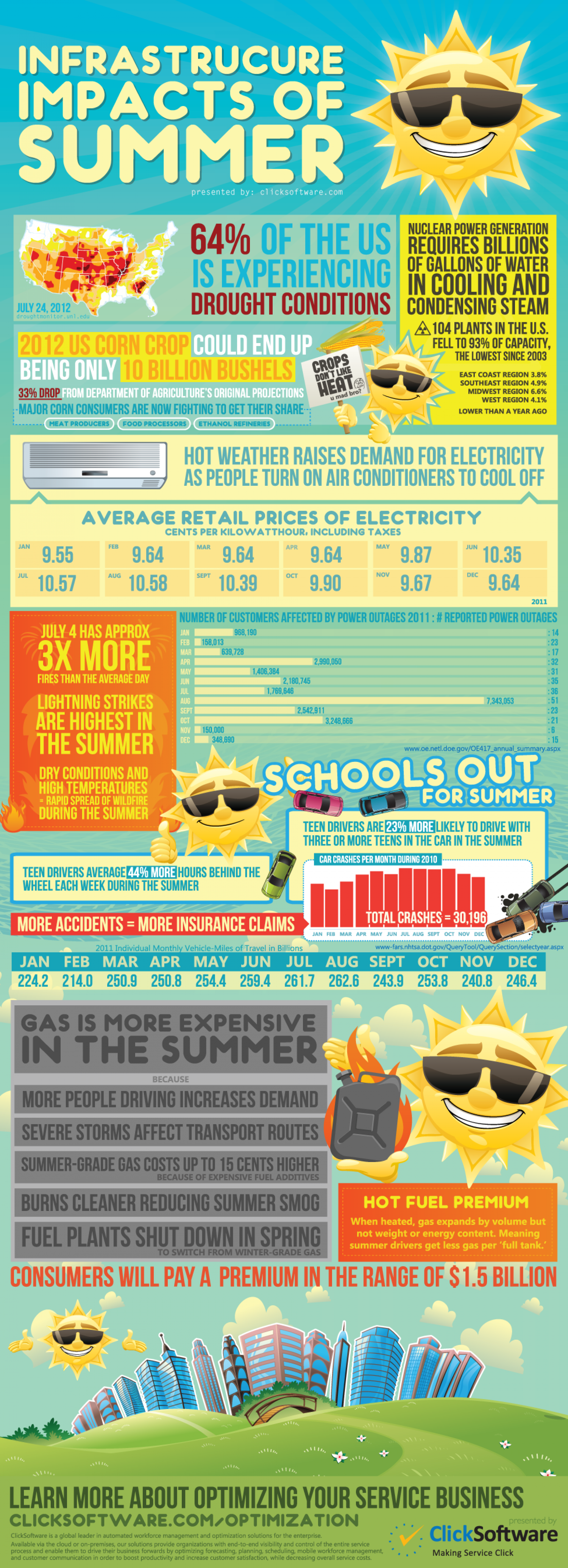 Infrastructure Impacts of Summer Infographic