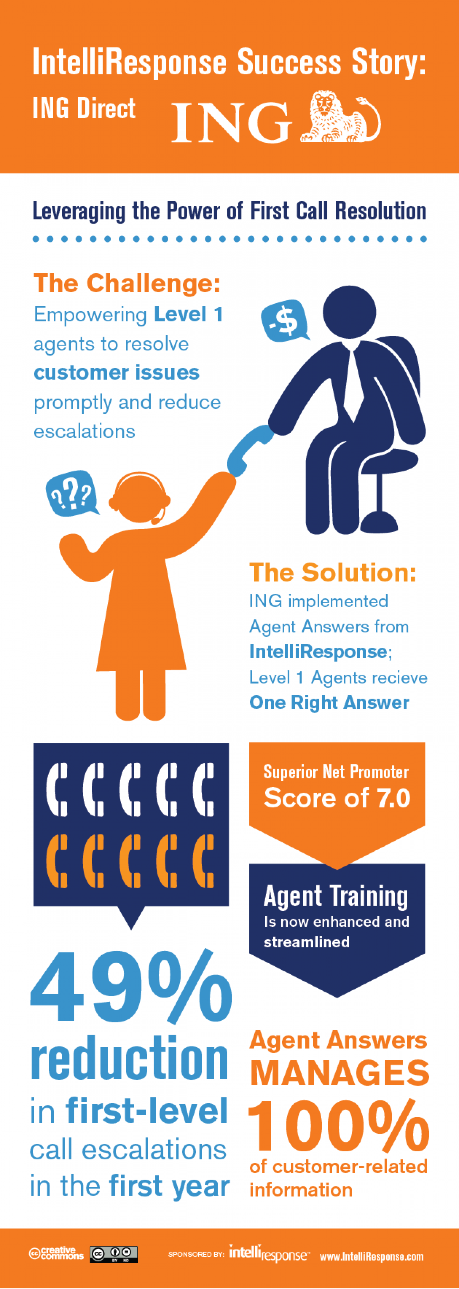 ING Bank Reduces Call Center Escalations By 50%! Infographic