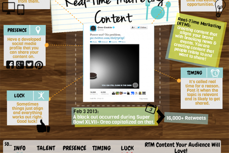 Ingredients for Perfect Real-Time Marketing Infographic