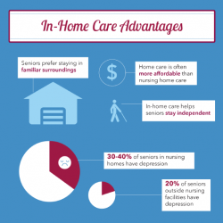 home health care vs nursing homes essay Free essay: home health care has become an increasingly acceptable and  the  results could help patients in nursing homes to be both happier and healthier   care 1 nursing home vs home health care 3 nursing home vs.