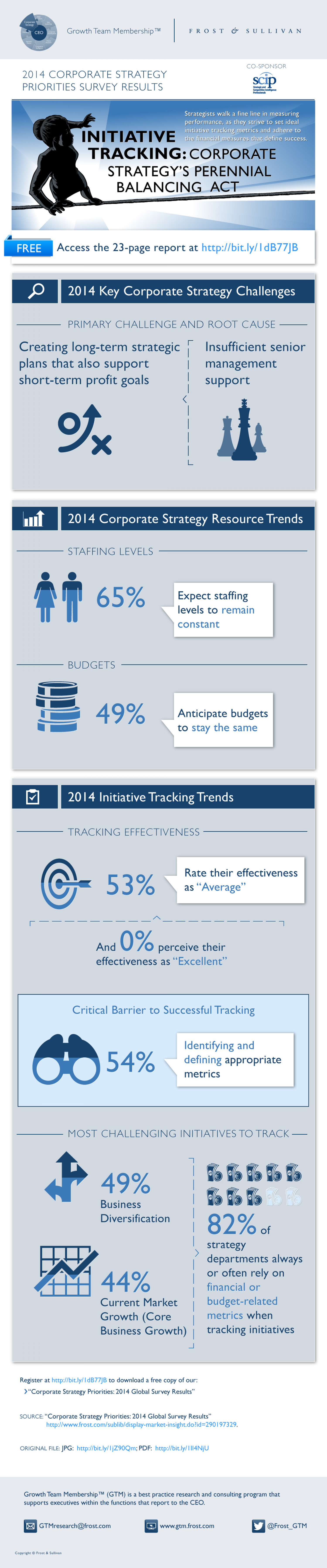 Initiative Tracking: Corporate Strategy's Perennial Balancing Act Infographic