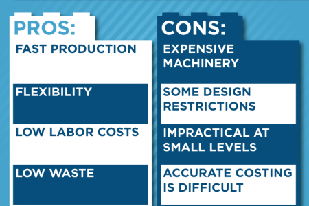 Injection Molding: Pros & Cons Infographic
