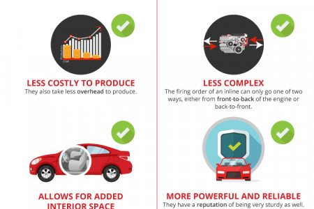 Inline-Six vs V6 , Pros & Cons of Both  Infographic