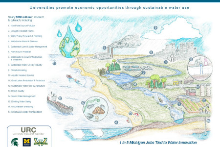 Innovating for the Blue Economy Graphic Infographic