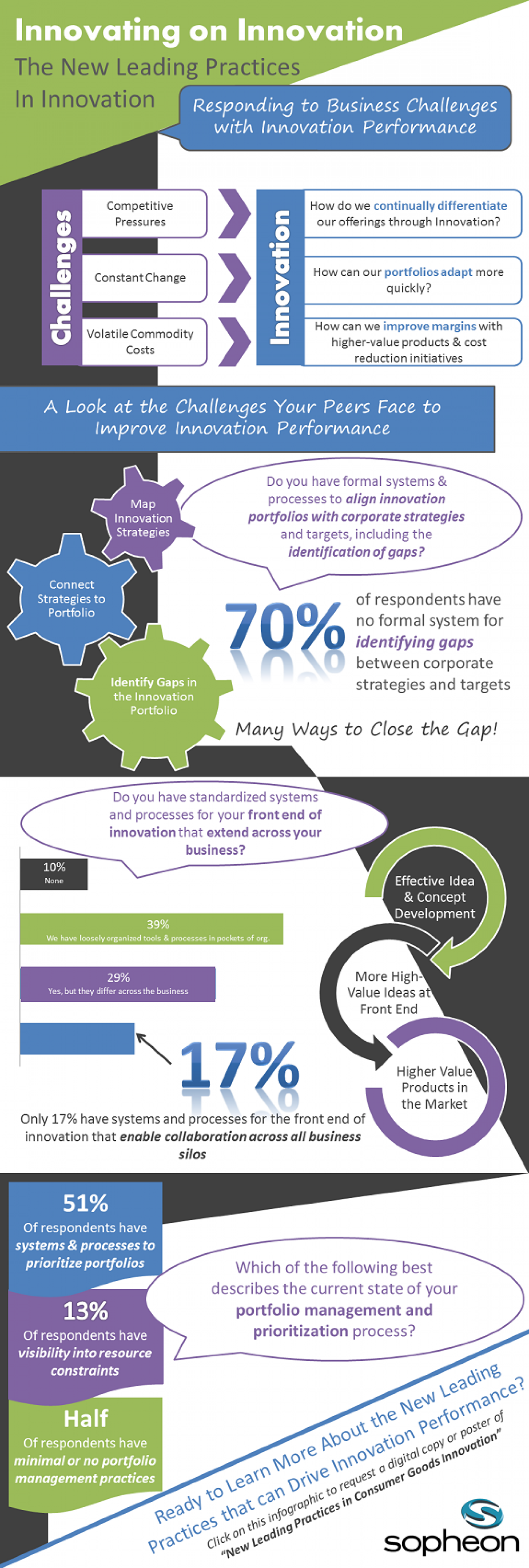 Innovating On Innovation: A Look At The Challenges Consumer Firms Face To Improve Innovation Performance Infographic