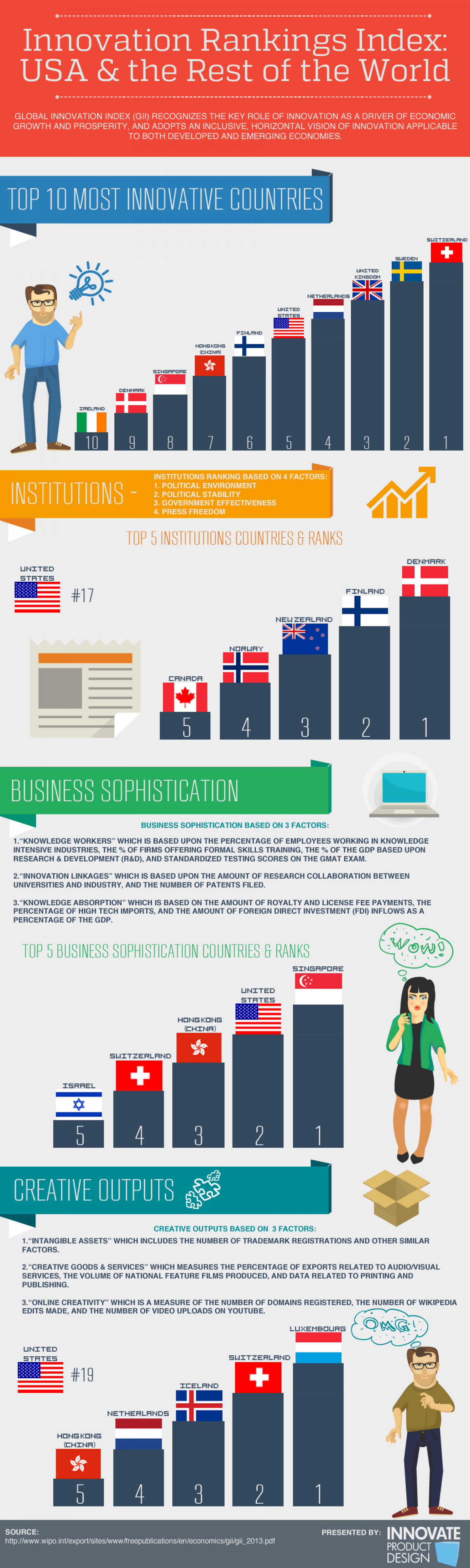 Innovation Index - Ranking the US and the World  Infographic