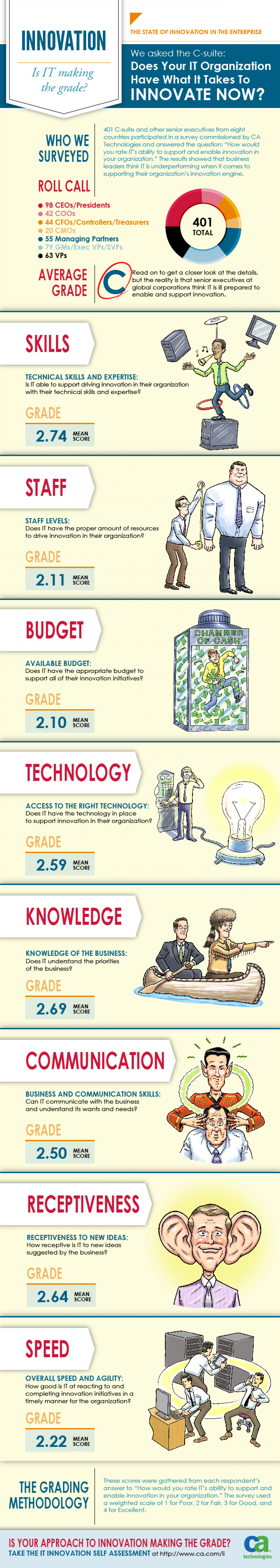 Innovation: Is IT Making the Grade? Infographic