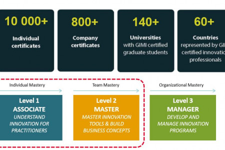 Innovation Management Certification Infographic