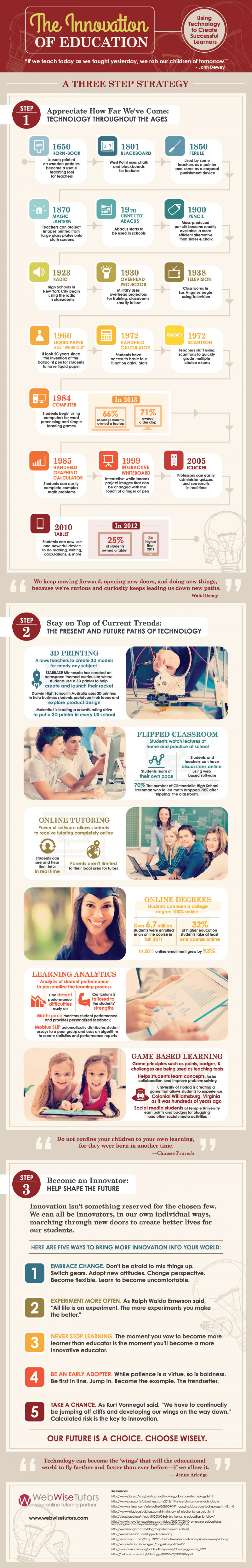 The Innovation of Education - Using Technology to Create Successful Learners Infographic