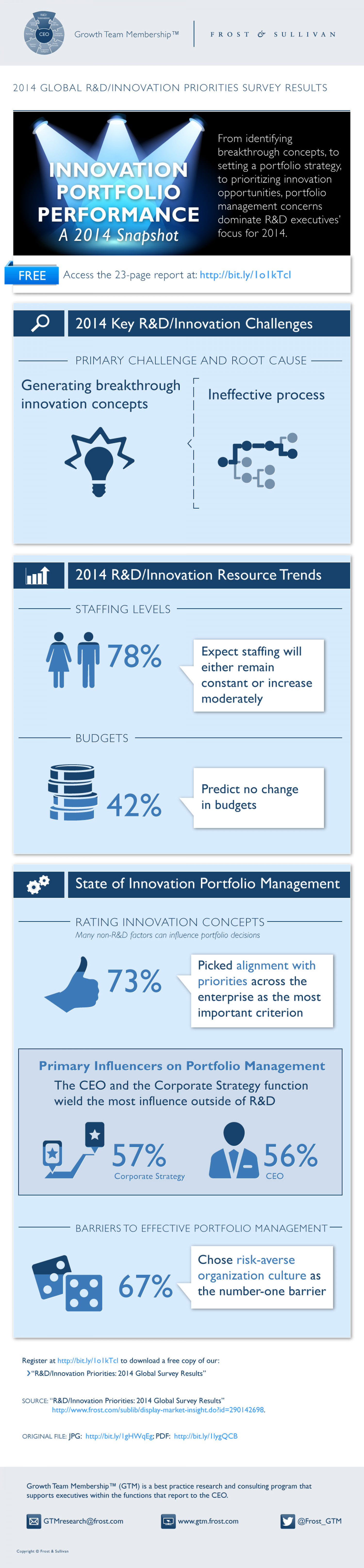 Innovation Portfolio Performance: A 2014 Snapshot Infographic