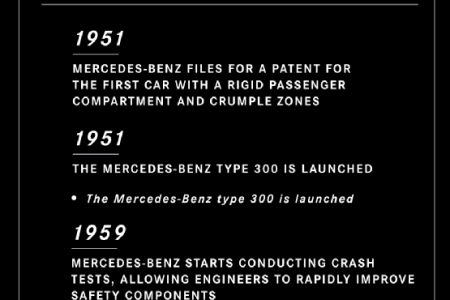 Innovation, Safety, and Luxury: The Evolution of Mercedes-Benz Infographic