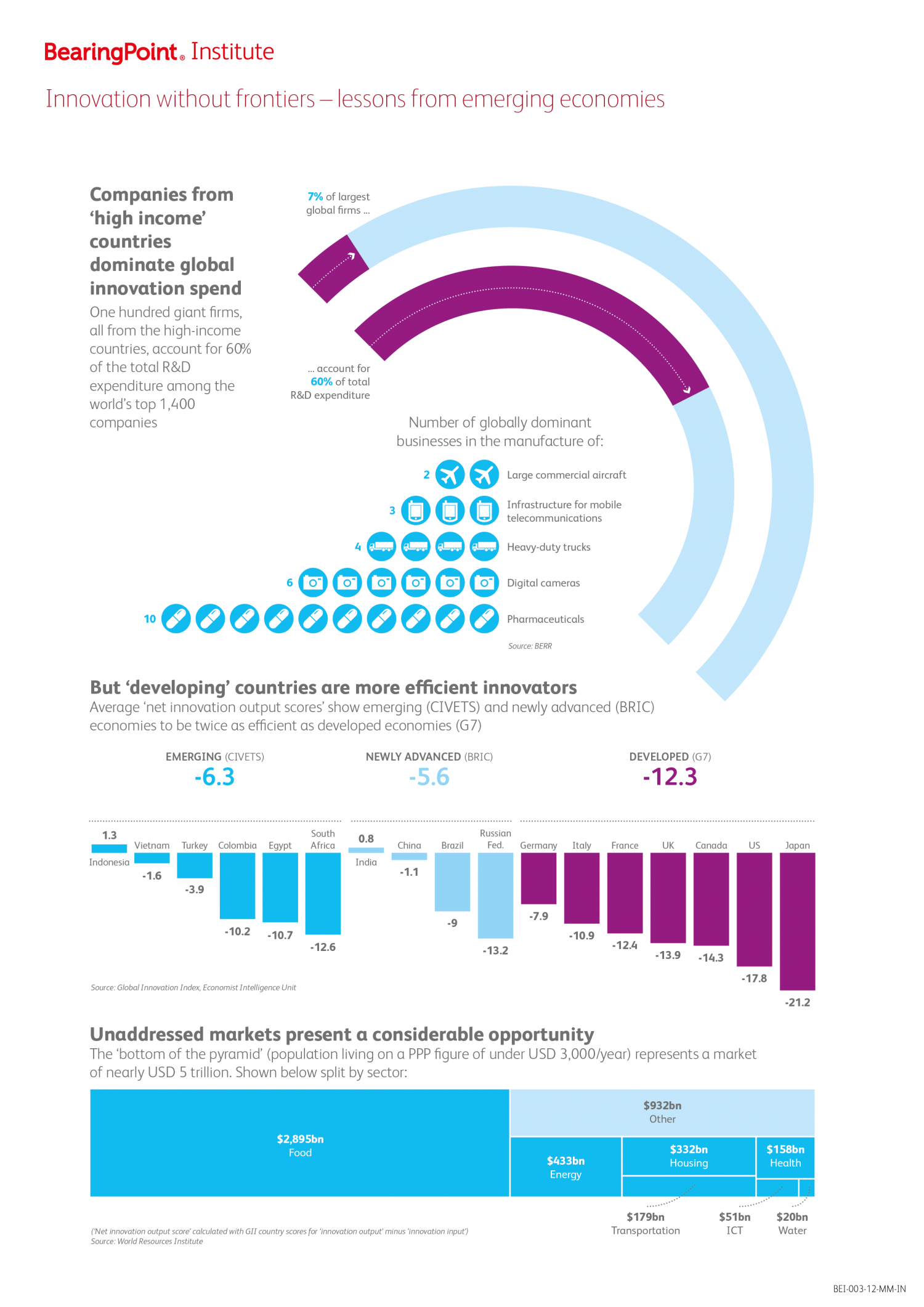 Innovation without frontiers - lessons from emerging economies Infographic