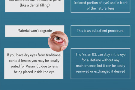 Insertable Contact Lenses Infographic