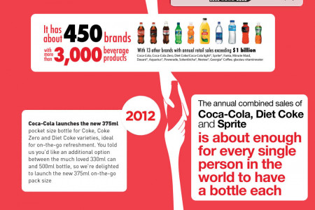 Inside Coca-cola Infographic