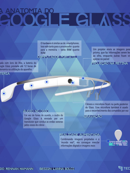 A Anatomia Do Google Glass Infographic