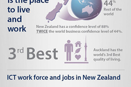New Zealand is The Place to Live and Work Infographic