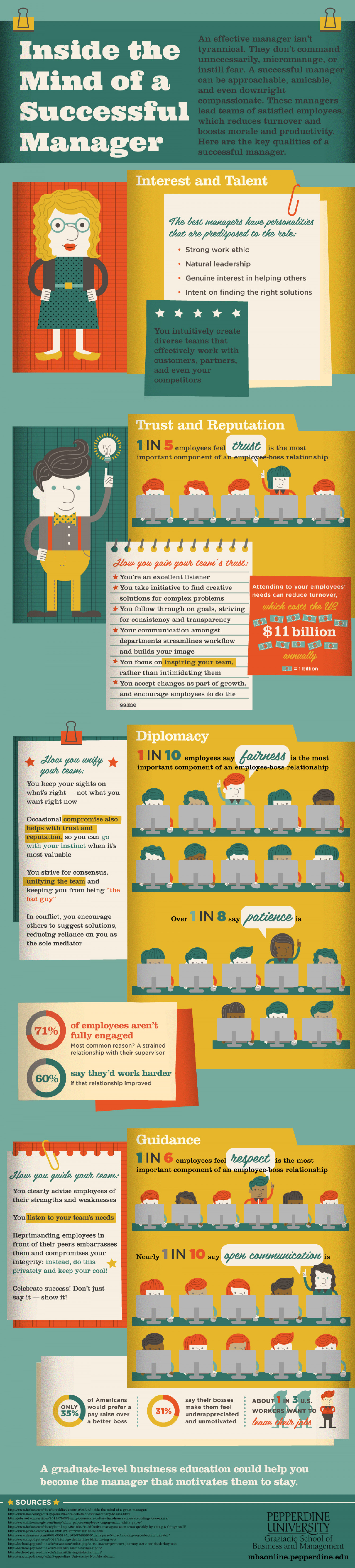 Inside the mind of a Successful Manager Infographic