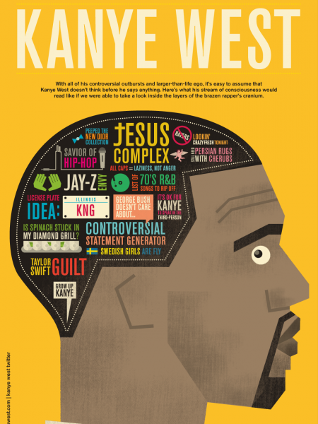 Inside the Mind of Kayne West Infographic