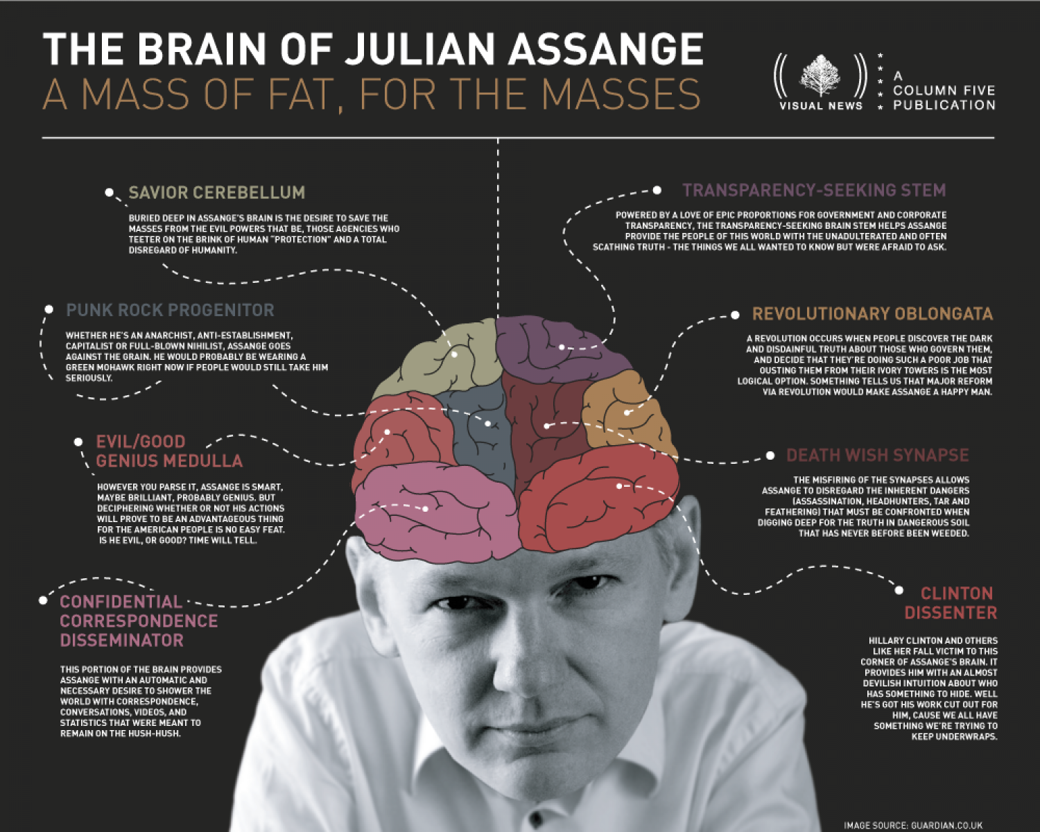 Inside the Mind of Wikileaks Founder Julian Assange Infographic