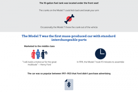 Inside The Model-T Ford Infographic