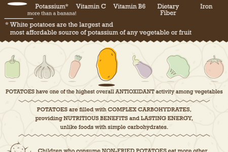 Inside the Potato: The World's Tastiest Vegetable Infographic