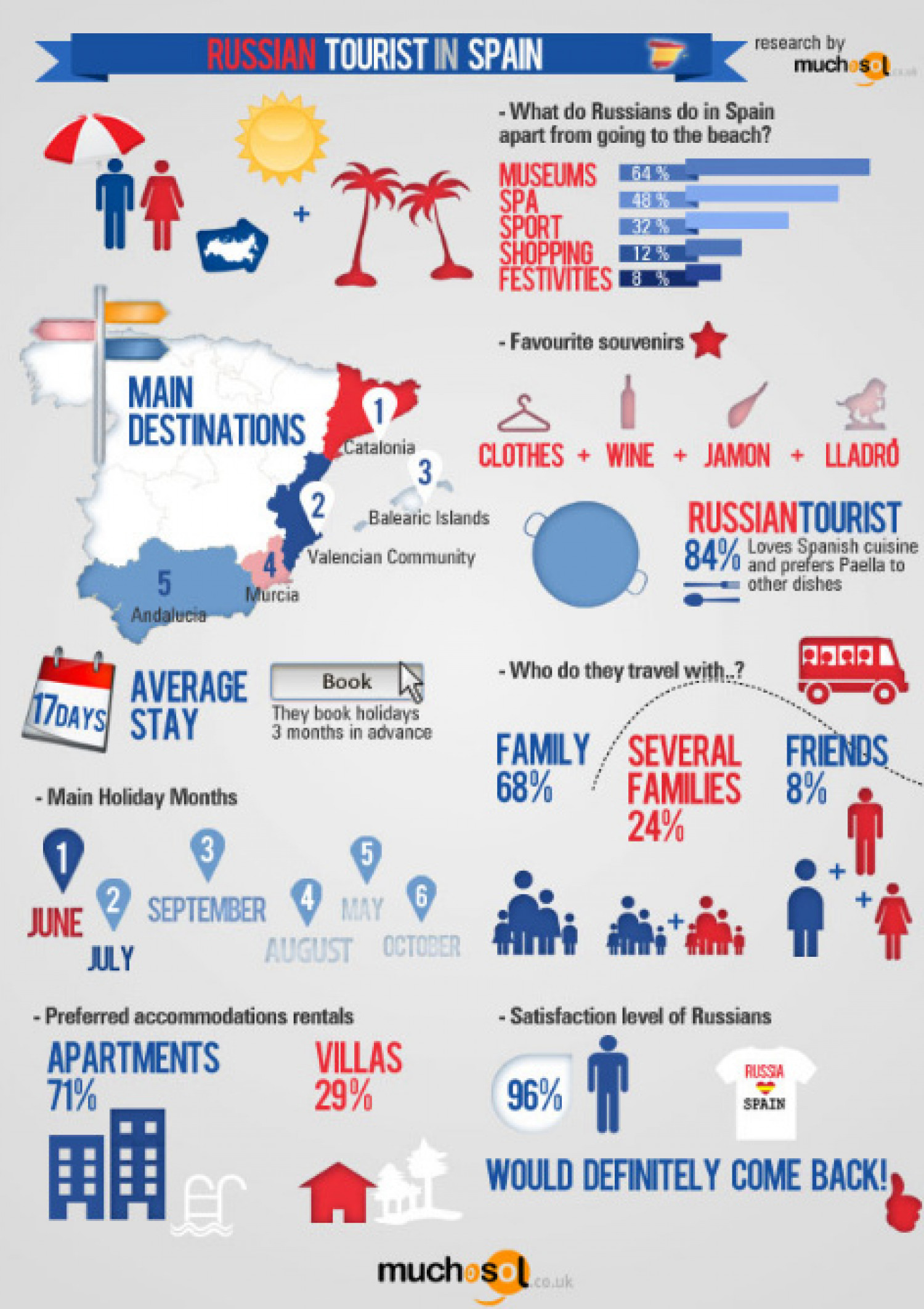 Insight into Russian Tourism to Spain Infographic
